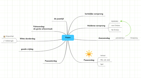 Mind Map: Pasen