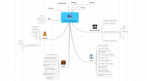 Mind Map: Wellness-Informatico.it