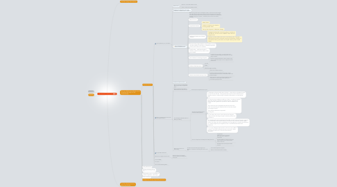Mind Map: Rhys' Presentations at URI DigiLit 2014