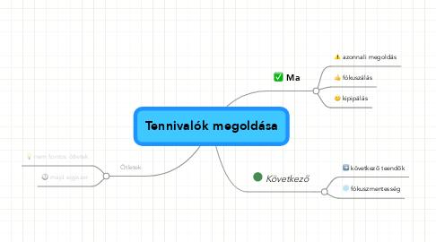 Mind Map: Tennivalók megoldása