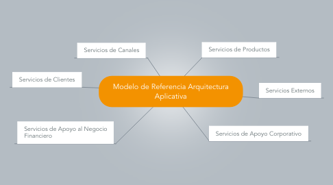Mind Map: Modelo de Referencia Arquitectura Aplicativa