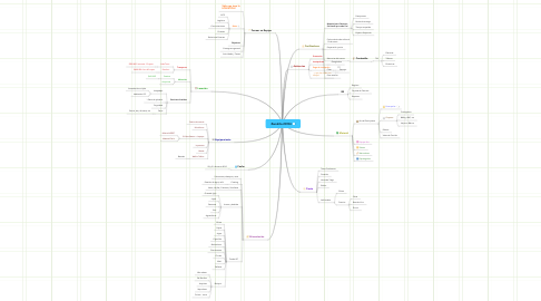 Mind Map: Zonalito 2010-I