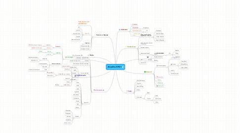 Mind Map: Zonalito 2010-I