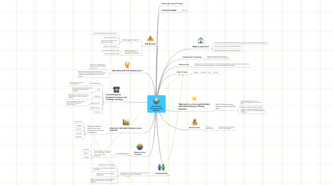 Mind Map: 21st Century Businesses using Web 2.0