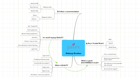 Mind Map: Makeup Brushes