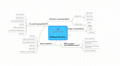 Mind Map: Makeup Brushes