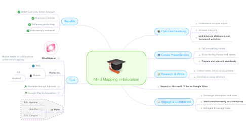 Mind Map: Mind Mapping in Education