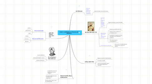Mind Map: Islam's contribution to Science and Medicine