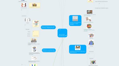 Mind Map: EDUCACIÓN COLABORATIVA