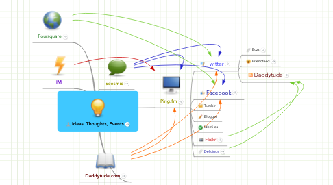 Mind Map: Ideas, Thoughts, Events