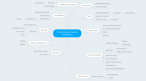 Mind Map: Fitness Business Systems (Operations)