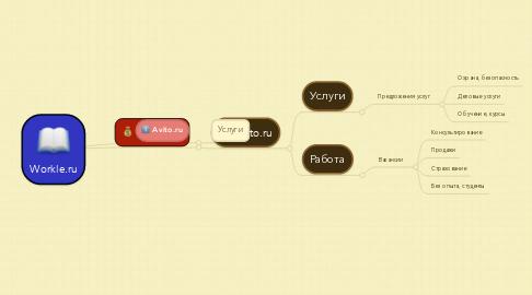 Mind Map: Workle.ru