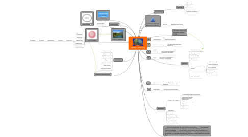 Mind Map: MICHAEL'S  MIND MAP