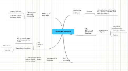 Mind Map: Islam and the Soul