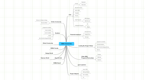 Mind Map: DMBA Stakeholders