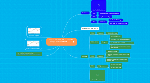 Mind Map: Copy of July 11th, 2014 | S&P 500  Friday's Reference Points