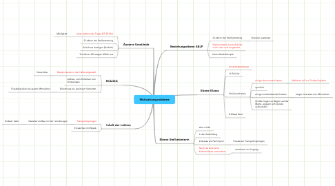 Mind Map: Motivationsprobleme