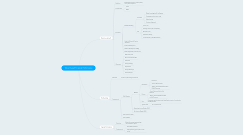 Mind Map: Telco Overall Financial Performance