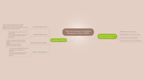 Mind Map: Role and advantage of Database Management System (DBMS)