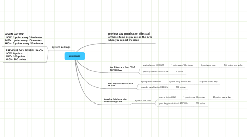 Mind Map: mx issues
