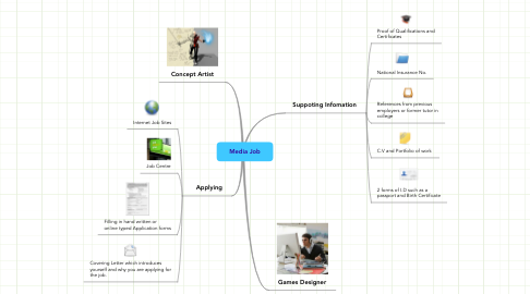 Mind Map: Media Job