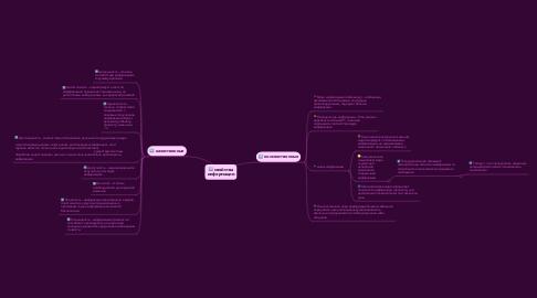 Mind Map: свойства информации