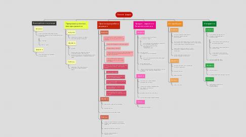 Mind Map: Омский форум