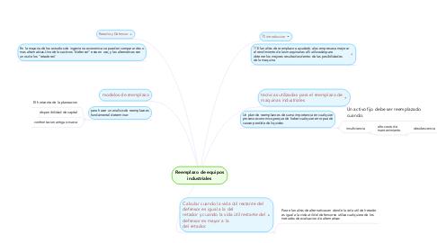 Mind Map: Reemplazo de equipos industriales