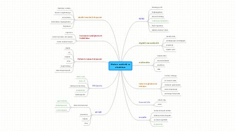 Mind Map: Modern eszközök azoktatásban