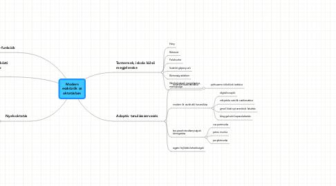 Mind Map: Moderneszközök azoktatásban