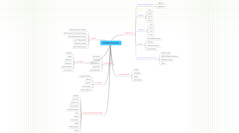 Mind Map: Embedded Computing