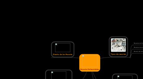 Mind Map: Resorte Helecoidales