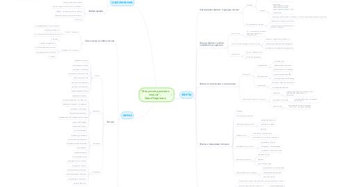 """Mind Map: """"Искусство деловогописьма"""",  Саша Карепина"""