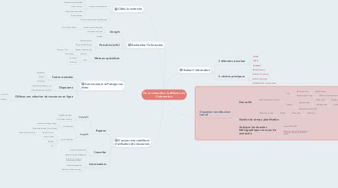 Mind Map: De la recherche à la diffusion de l'information