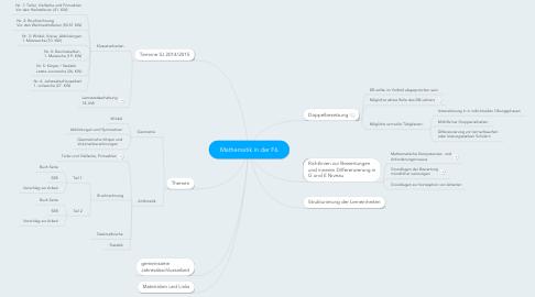 Mind Map: Mathematik in der F6