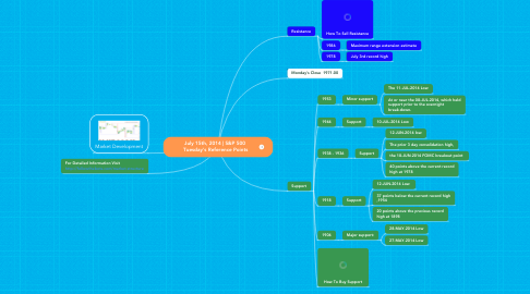 Mind Map: July 15th, 2014 | S&P 500  Tuesday's Reference Points