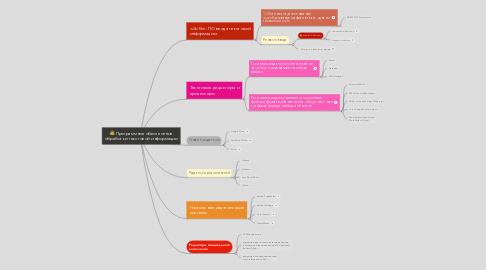 Mind Map: Программное обеспечение обработки текстовой информации