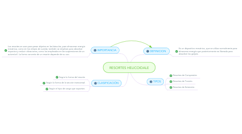 Mind Map: RESORTES HELICOIDALE
