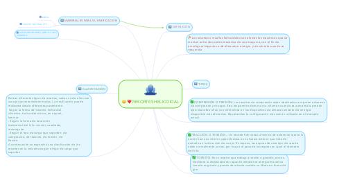 Mind Map: RESORTES HELICOIDAL