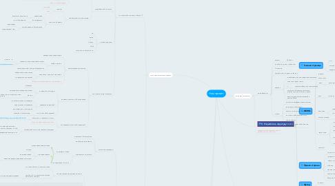 Mind Map: Наш проект