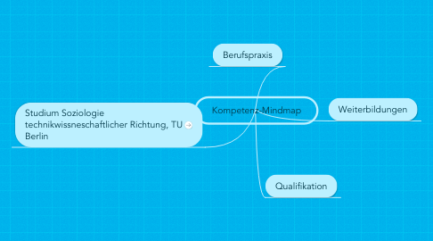 Mind Map: Kompetenz-Mindmap