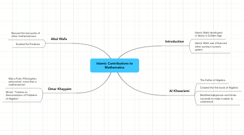 Mind Map: Islamic Contributions to