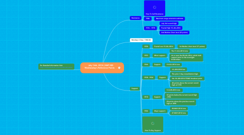 Mind Map: July 16th, 2014 | S&P 500  Wednesday's Reference Points