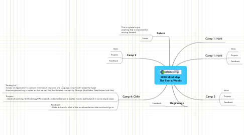 Mind Map: 2010 Mind Map  The First 6 Weeks