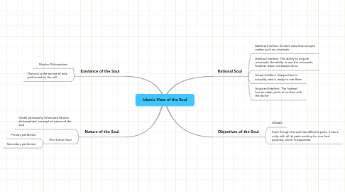 Mind Map: Islamic View of the Soul