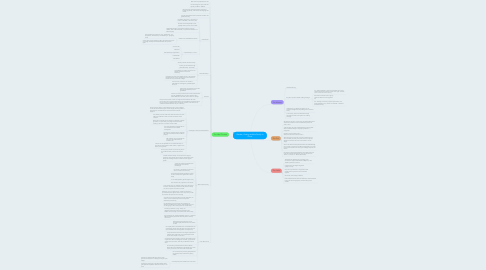 Mind Map: Gender, Kinship and the Family in China