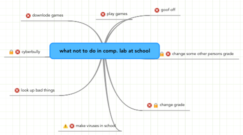 Mind Map: what not to do in comp. lab at school