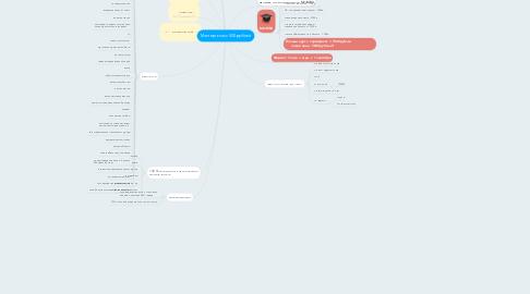 Mind Map: Мастер-класс 500 рублей