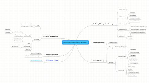 Mind Map: TBW/Kommunikationspolitik, promotion