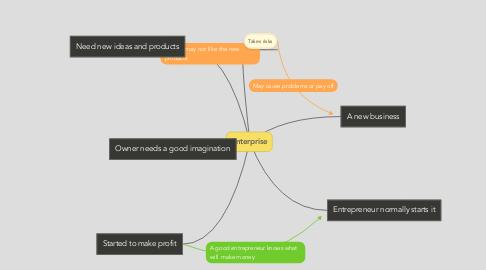 Mind Map: Enterprise